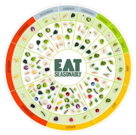 Eat Seasonably Chart